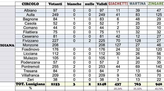 I risultati in Lunigiana