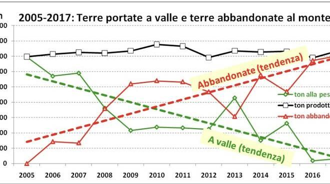 Il grafico elaborato da Legambiente sulle terre alle cave di Carrara