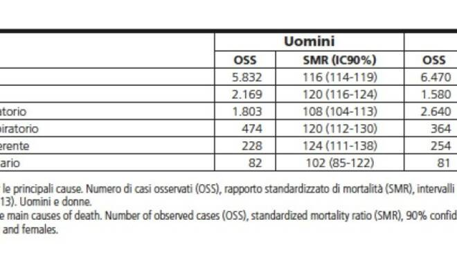 """Tumori e mortalità a Massa-Carrara: le tabelle di """"Sentieri"""" 2019"""