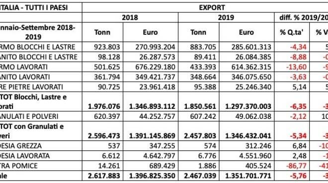 Import 2019