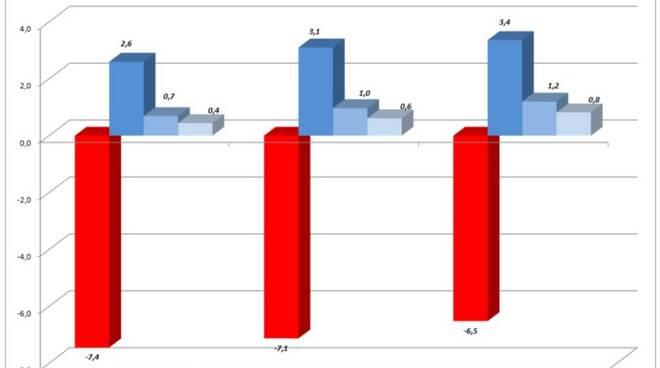 Le previsioni sul reddito di Massa-Carrara, Toscana e Italia (dati Prometeia)