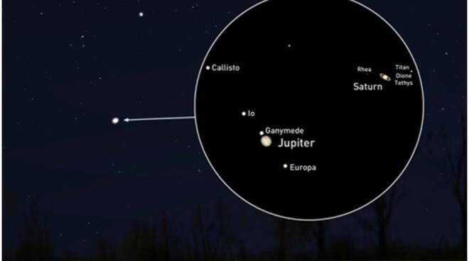 Giove e Saturno, come appariranno la notte del 21 dicembre 2020
