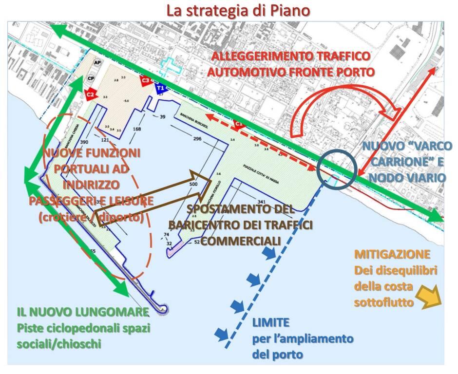 piano regolatore portuale
